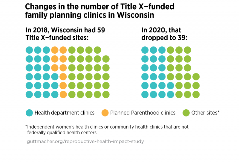 Changes in number of Title-X family planning clinics in Wisconsin